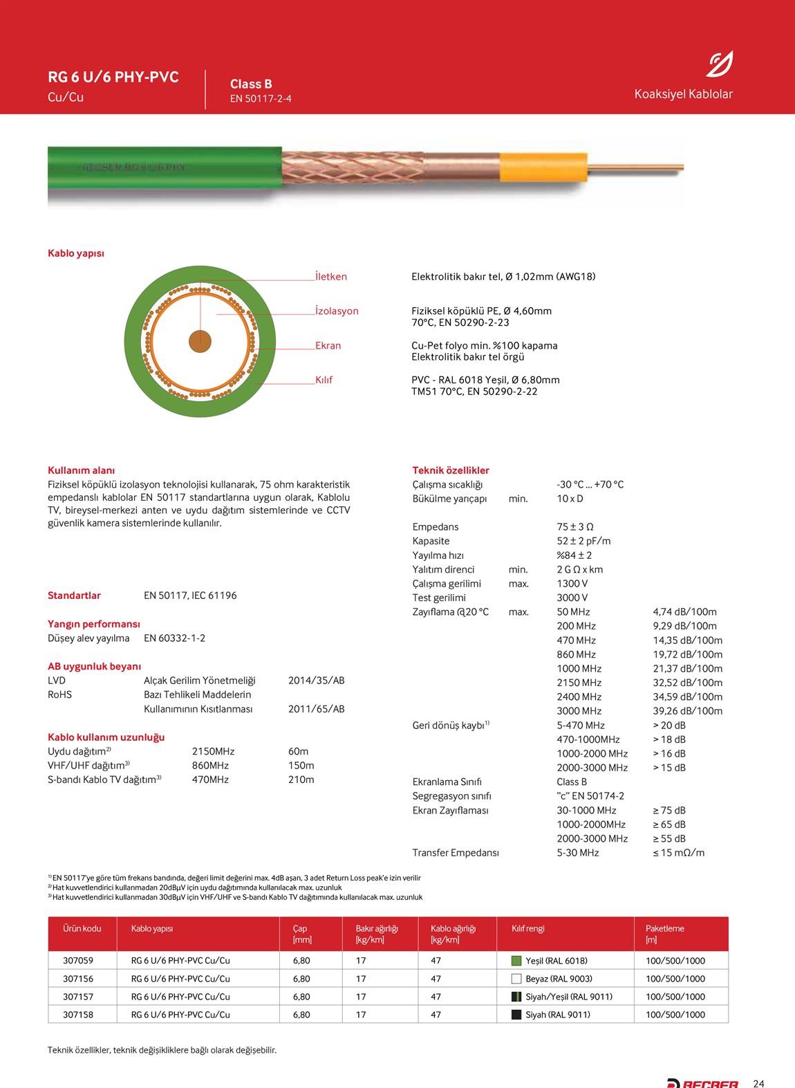 REÇBER RG6 U6 PHY-PVC Cu/Cu Kablo - Yeşil 100 Metre